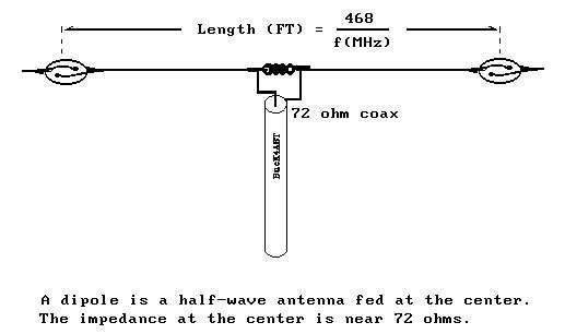 The amateur radio operator antenna basics handbook.
